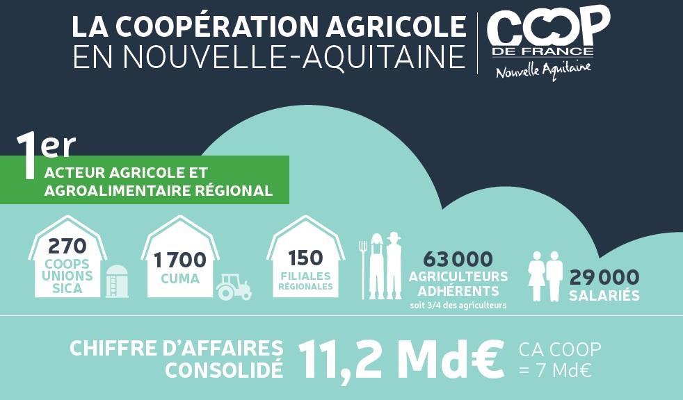 rencontres régionales avenir agroalimentaire
