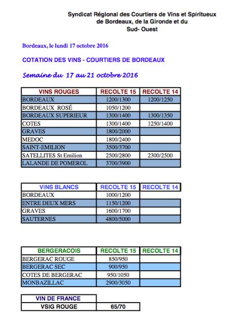 cotations1710