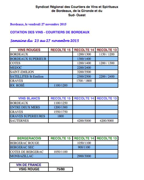 cotations271115